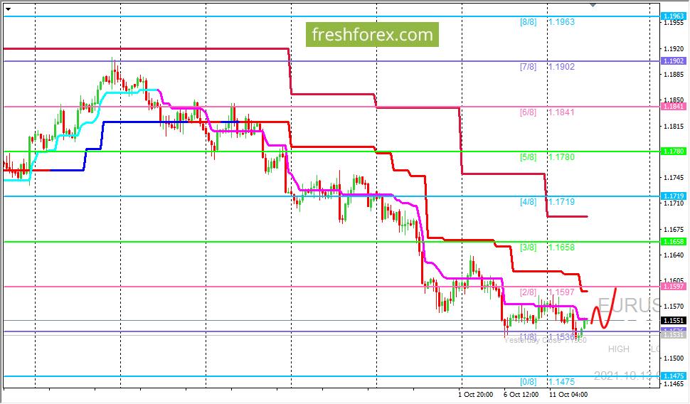 EUR/USD: валютная пара вновь протестировала разворотный уровень (1/8)