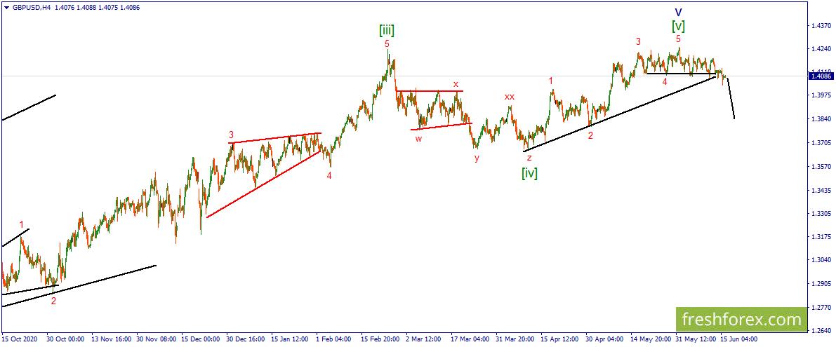 GBP/USD. Фунт может резко ослабнуть.