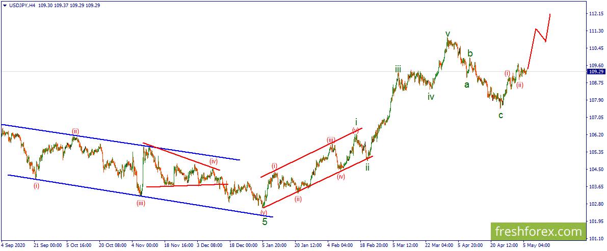 USD/JPY.  Цена все еще сохраняет хороший потенциал для восходящего движения.