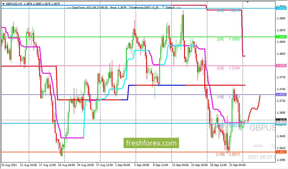 GBP/USD: валютная пара удерживается выше уровня (0/8)