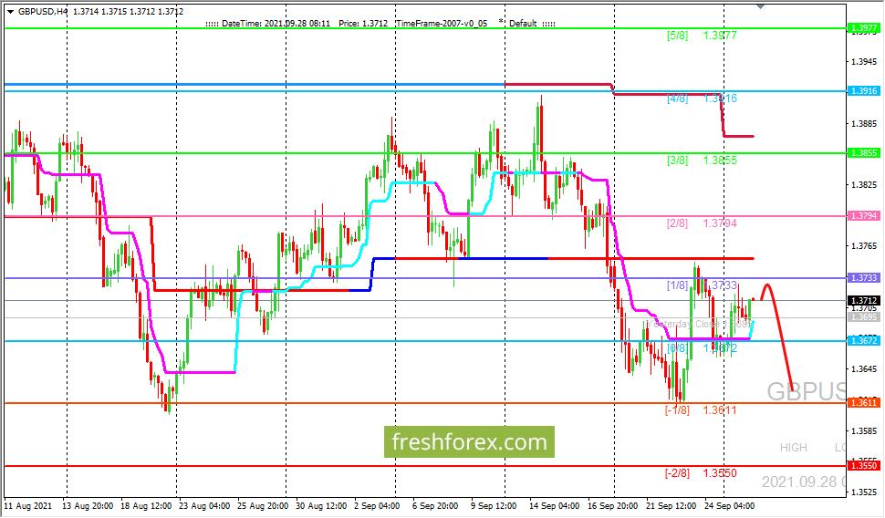GBP/USD: движение вниз остается приоритетным