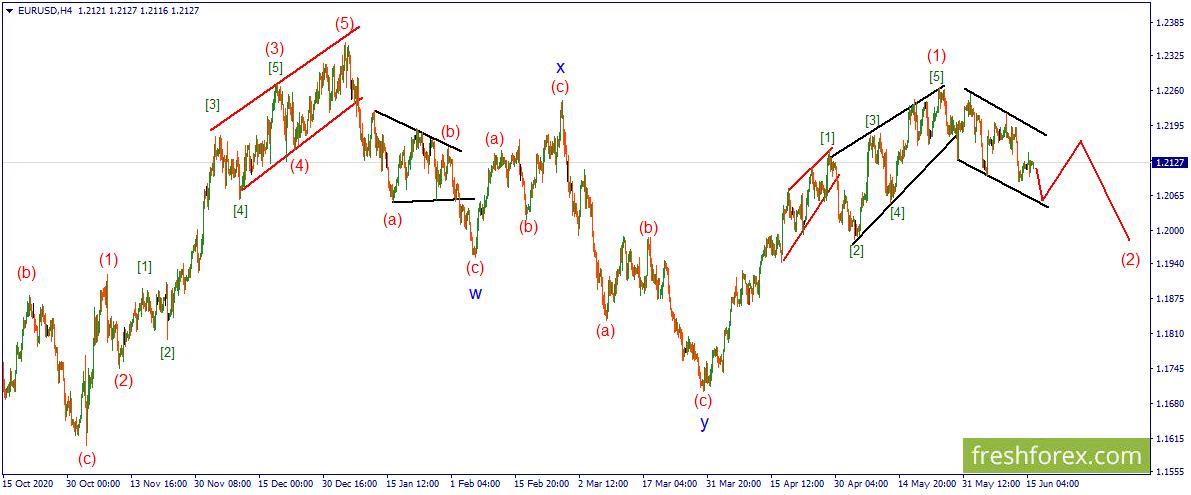 EUR/USD. Ожидается еще одна нисходящая волна.