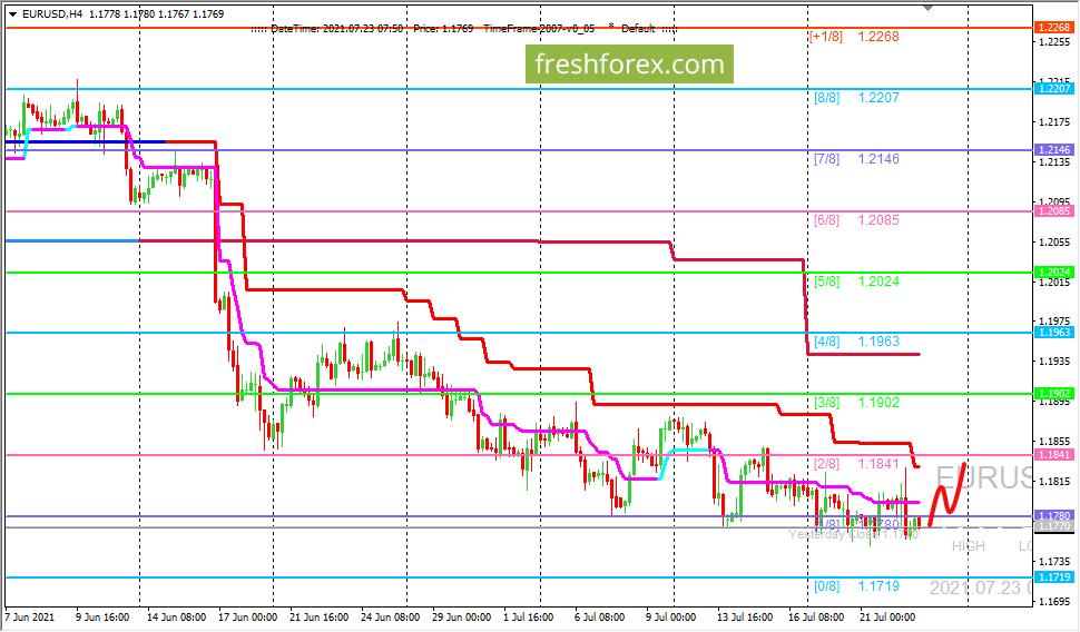 EUR/USD: цена остается в районе разворотного уровня (1/8)