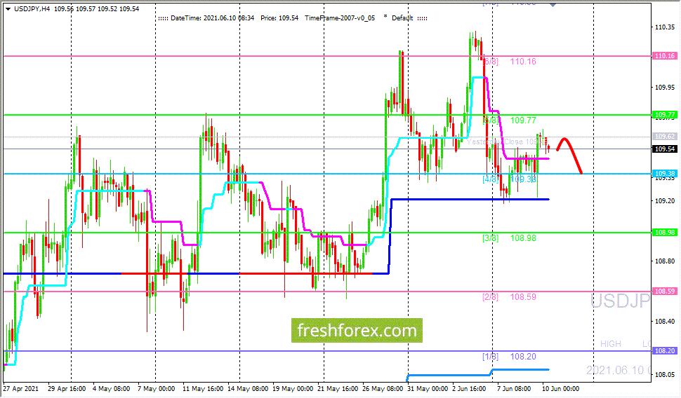 USD/JPY: валютная пара может продолжить торги в боковике (3/8 - 5/8)