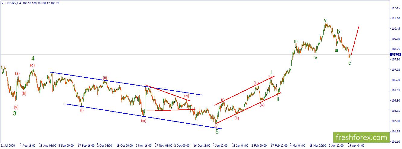USD/JPY.  Цена к росту готова.